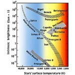 Hertzsprung Russell Diagram. Credit: NASA