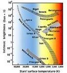 Hertzsprung Russell Diagram. Credit: NASA