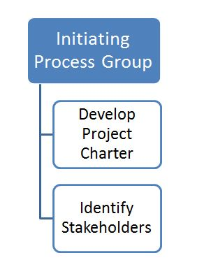 INITIATING PROCESS GROUP 101 - PART1 - YouTube