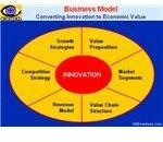 Business Model 1000Ventures