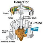 Kaplan Turbine ( electricalandelectronics.org)