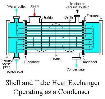 Heat Exchanger Flow: Cross flow, Parallel flow, Counter Flow Heat ...