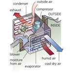 Window Air Condtioner Air Flow