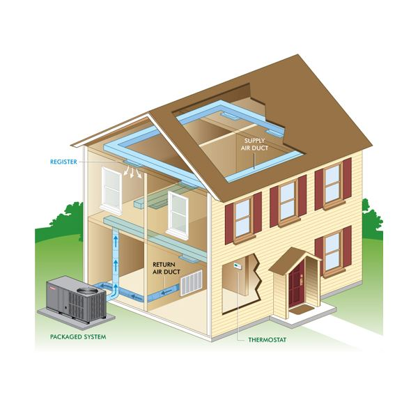 What Is Packaged Air Conditioner Types Of Packged