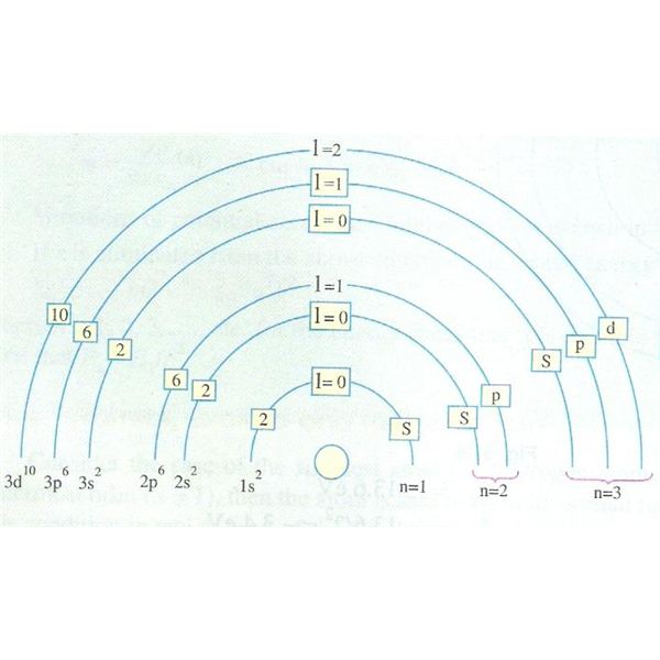 quantum numbers diagram - photo #19