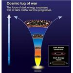 Dark energy repels, dark matter constrains