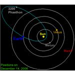 Asteroid 3200 Phaethon Orbit