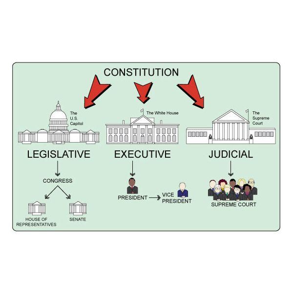 Lesson Plan on the Three Branches of Government 3rd Grade – 3 Branches of Government Worksheets