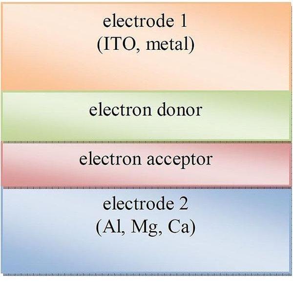 Advantages Of Organic Solar Cells