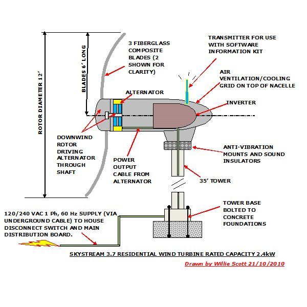 Superb Wind Power Wind Power Diagram Wiring 101 Photwellnesstrialsorg