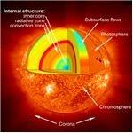 Layers of the Sun. Credit: NASA.