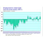 employment in retail trade 2008-11
