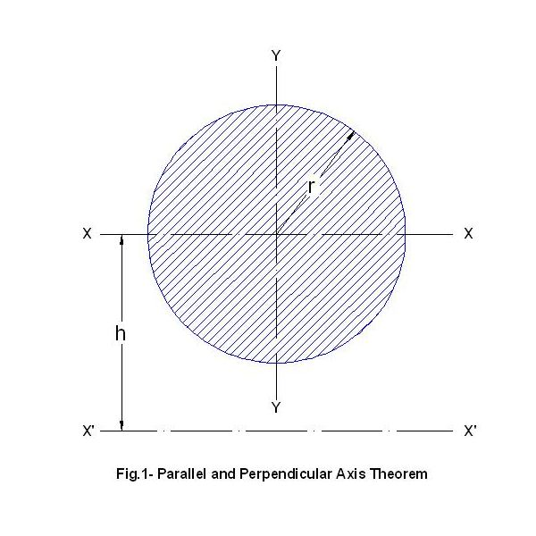 parallel axis theorem and perpendicular axis theorem