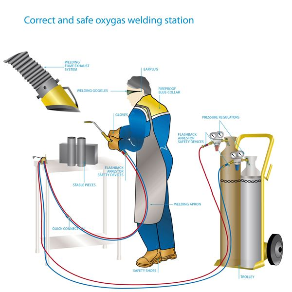 What Is Welding Types Of Welding Processes
