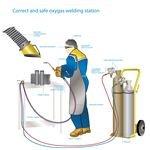 Mixed gas welding center