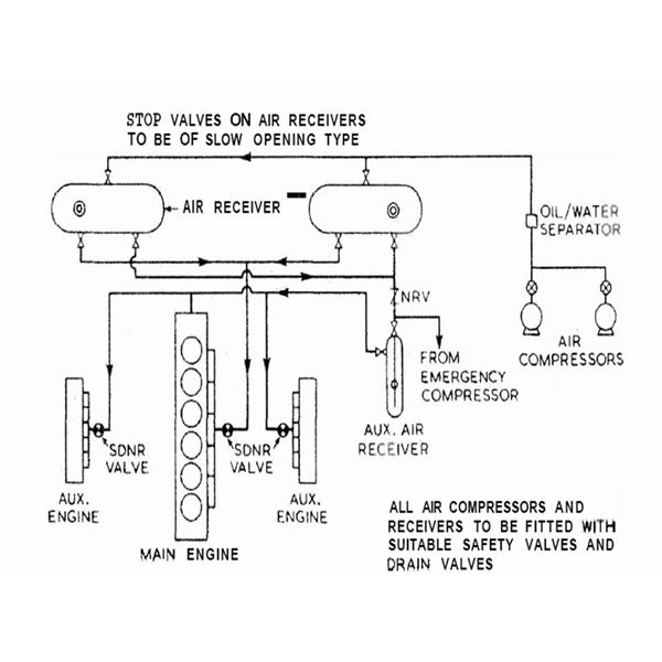 compressed air engine starting procedure of a marine engine general layout