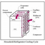 Household Refrigerator Cooling Cycle