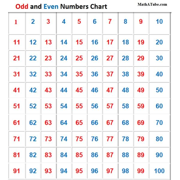 Number chart, Numbers and Charts on Pinterest