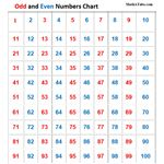 Odd and Even Numbers Chart
