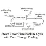 Rankine Power Cycle with Once Through Cooling