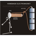 How to Make an Electromagnet, Diagram, Image