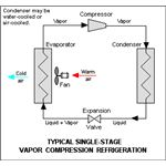 Vapour Compression Cylcle