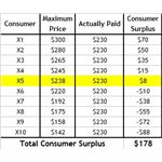 consumer-surplus-table-increasing-price