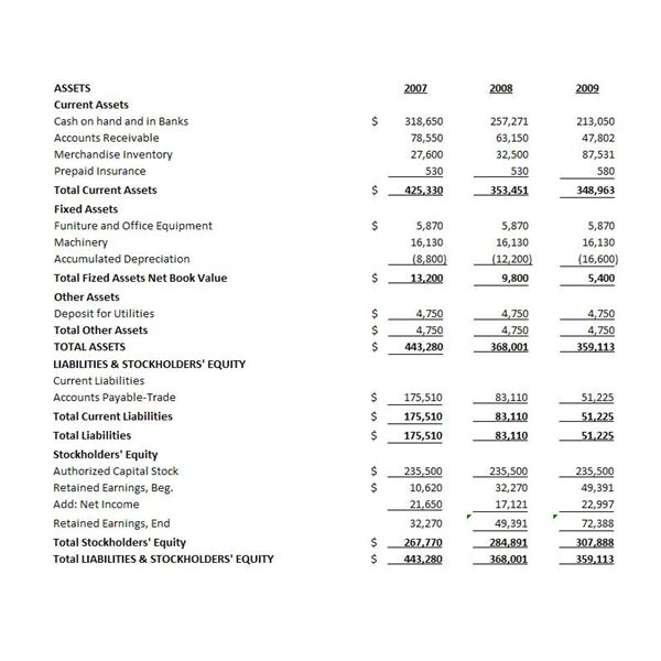 Sample Consolidated Balance Sheet  Basic Financial Statement Template