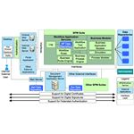 BPM Workflow Service Pattern