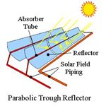parabolic trough reflector
