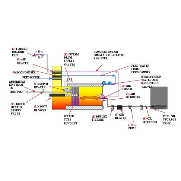 Different components of diesel oil boiler Research paper Academic ...