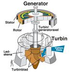 Hydraulic Turbine - Electric Generator