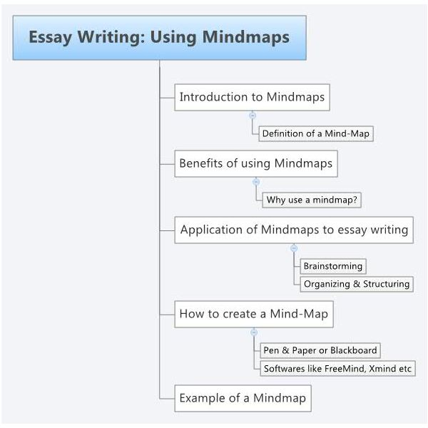 essay writing strategies how to mind map sample mind map