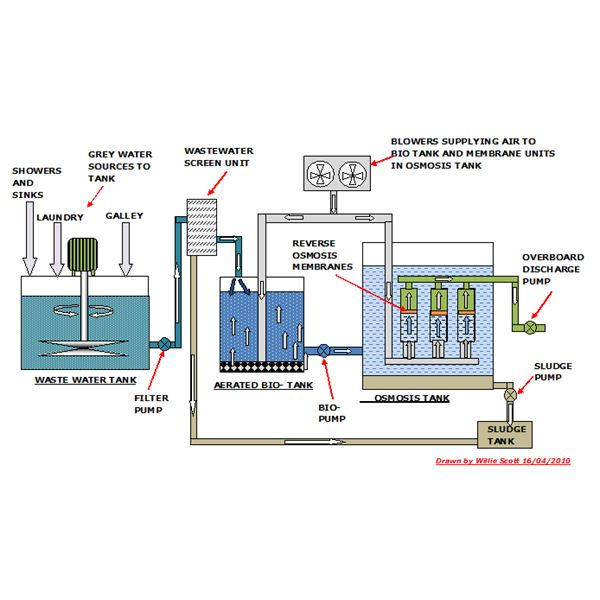 Waste Water Treatment On Ships