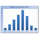 Sample Histogram