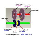Gear Box Automobile1