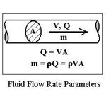 fluid flow rate parameters