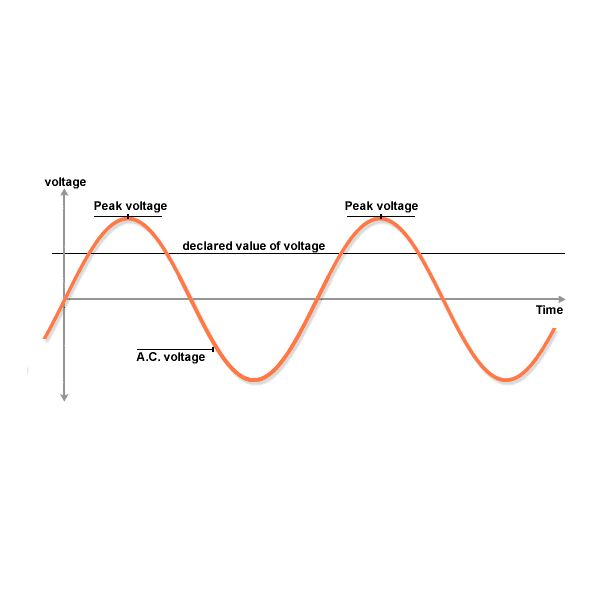 Frequency Of Ac : How to build a home made frequency meter includes