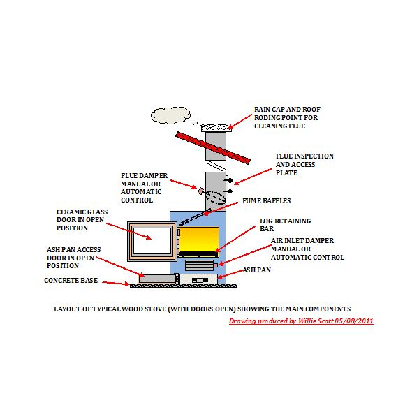Layout of Typical Wood Stove - Wood Stove Repair And Maintenance Tips