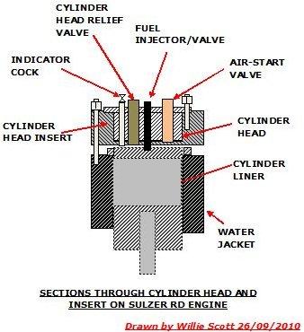 breakdown and repair of marine diesel engines at sea sulzer piston maintenance frame sulzer rd cylinder head