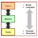Vision, Mission, and Goals of a Business Plan