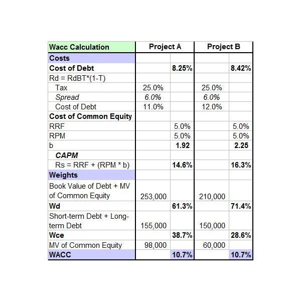 Free Downloadable Sample Capital Budget Template Excel – Project Budget Template