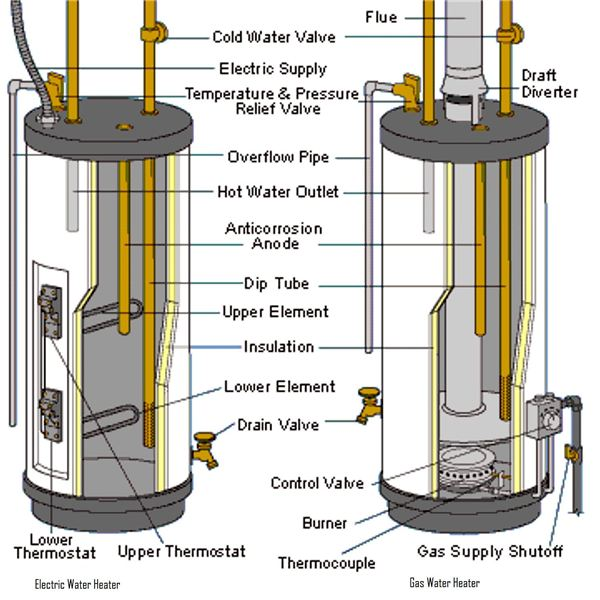 Electric and gas water heaters design and theory of operation electric and gas water heater ccuart Gallery
