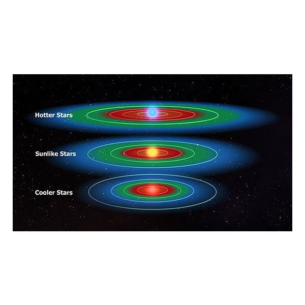 Habitable Zone Chart Habitable Zones to See