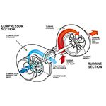 compressor section turbocharger