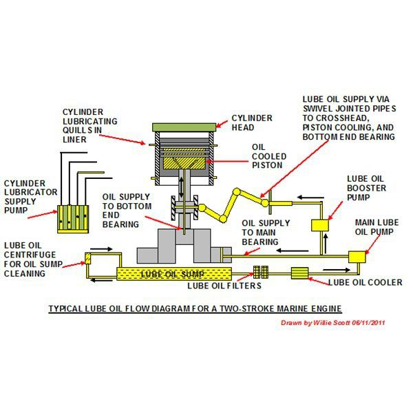 engine lubrication system diagram engine lubrication