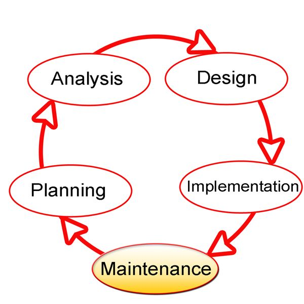 sdlc methodologies Sdlc models stands for software development life cycle models in this article, we explore the most widely used sdlc methodologies such as agile, waterfall, v-shaped, iterative, and spiral to give you a basic understanding of different types of sdlc, as well as weak and strong sides of each model.
