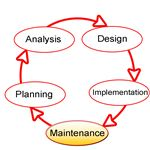 Image source http://commons.wikimedia.org/wiki/File:SDLC-Maintenance-Highlighted.png