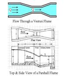 Venturi Flume and Parshall Flume