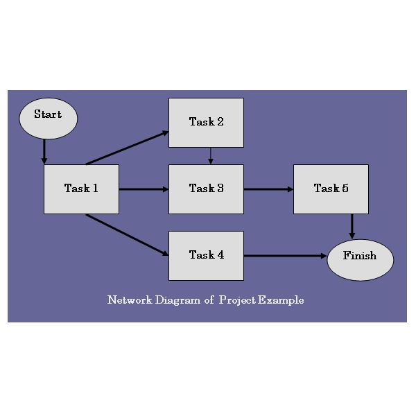 ... Network Diagram For Project Example  Example Project Schedule